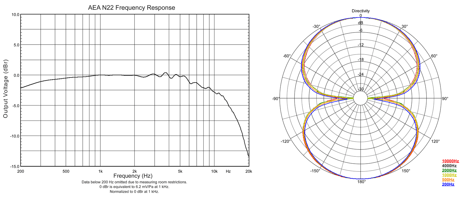 AEA NUVO 22 Frequency Response Graph